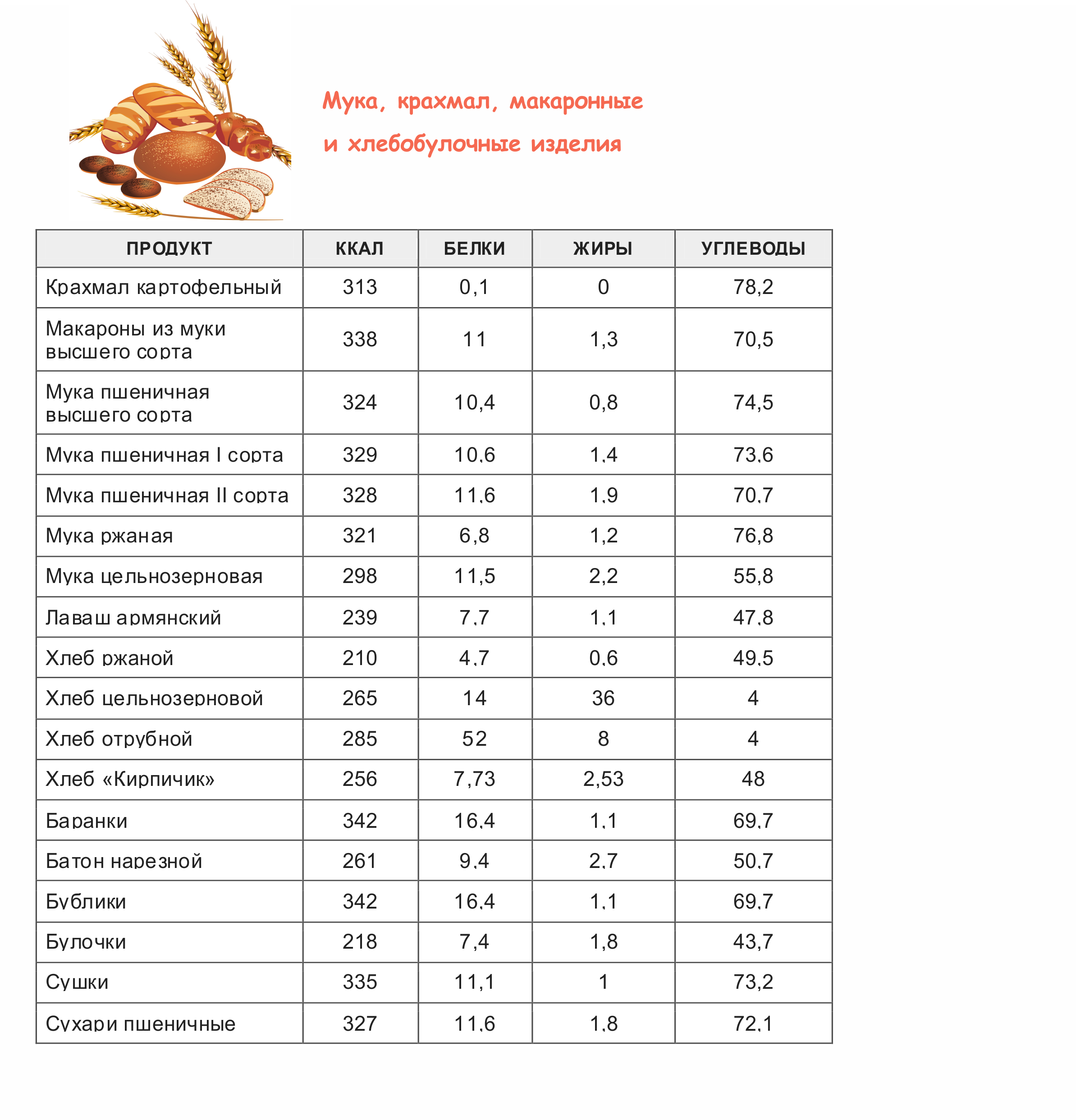 tablitsa-kaloriynosti-hleb-muka