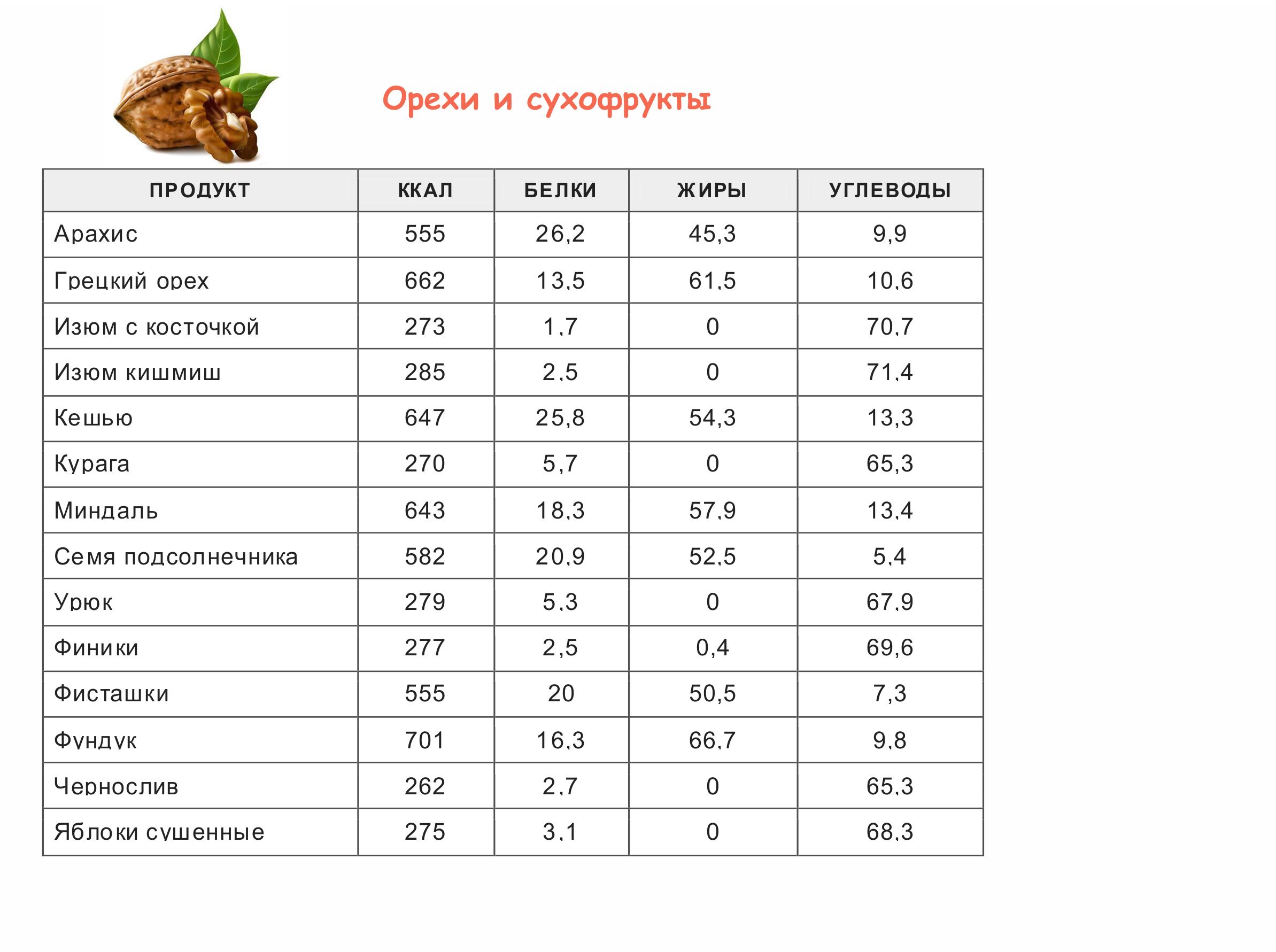 tablitsa-kaloriynosti-orehi-i-suhofrukty